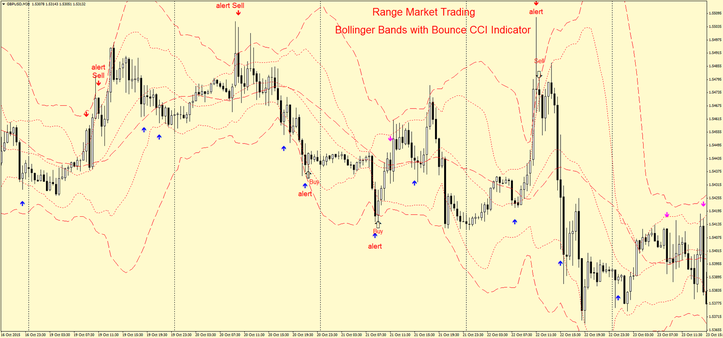 Range Market Trading CCI Bounce with Bollinger Bands
