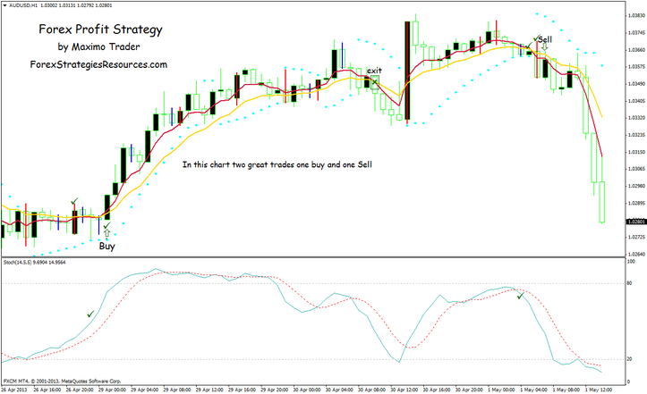 Forex small profit strategy