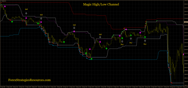 Magic High/Low Channel (trend trading)