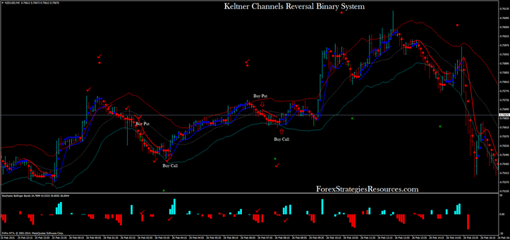 Keltner channel trading system