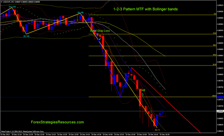 1-2-3 Pattern MTF with Bollinger bands and Moving Averages Scalping System