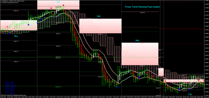 Trend following forex