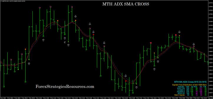 MTH ADX SMA CROSS