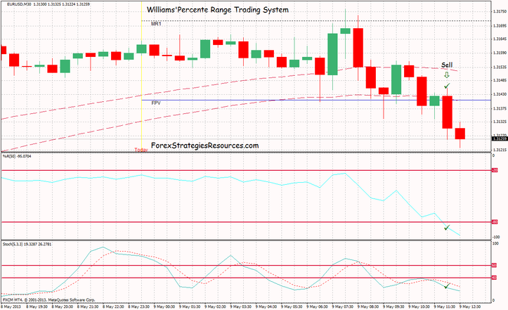 Trading System William's percent Range.