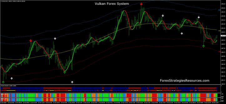 Vulkan Forex System