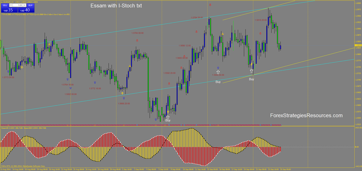 Essam with I-stochastic TXT EUR/NZD