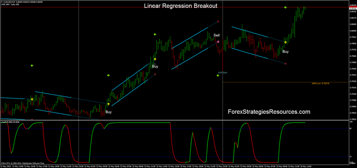 Linear regression breakout system in action.