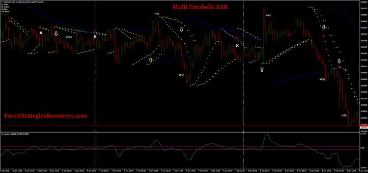 Multi parabolic SAR trading