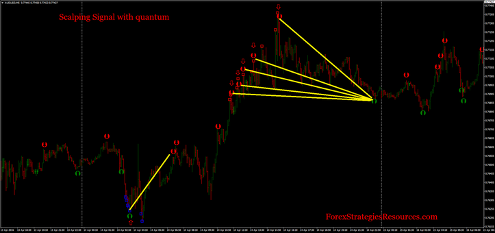 Scalping Signal with quantum
