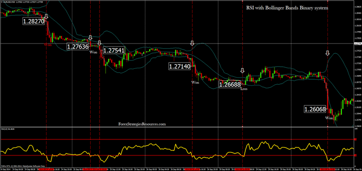 In the pictures RSI with Bollinger Bands