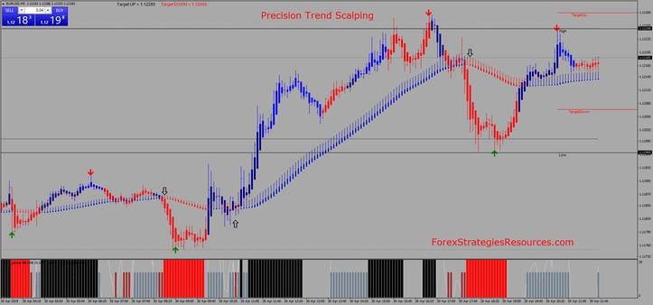 Precision Trend Scalping