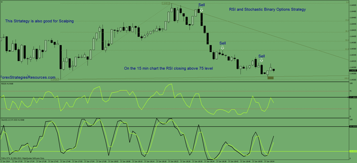 Stochastics rsi strategy