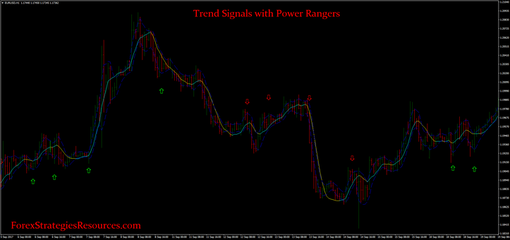 Trend Signals with Power Rangers
