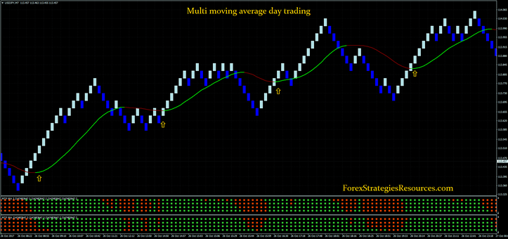 Multi moving average day trading