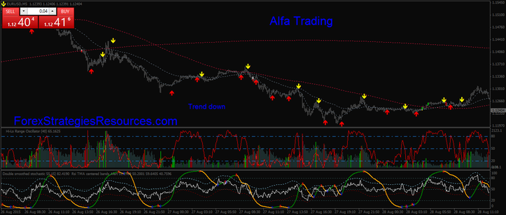 Alfa Trading in action