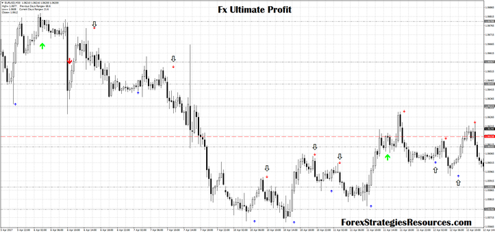 Fx Ultimate Profit