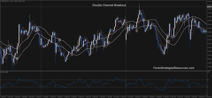 Double Channel Breakout