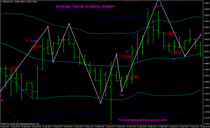 Bollinger bands buy signal