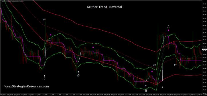 Keltner Trend  Reversal