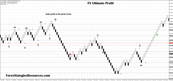 Fx Ultimate Profit with renko chart