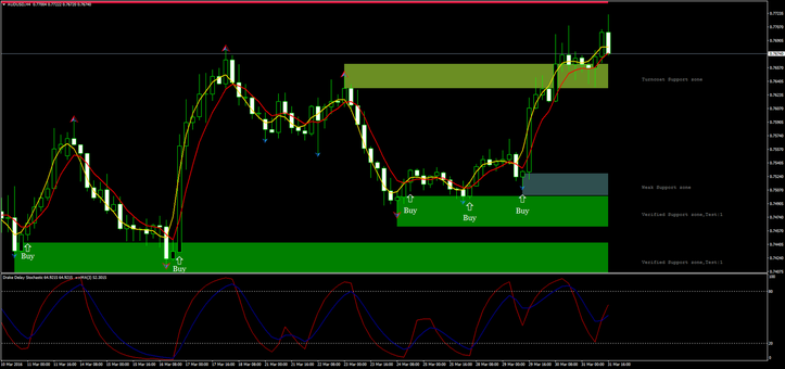 Interpretation of Absolute Non lag Ma with Stochastic Drake with Support and Resistance verified zone