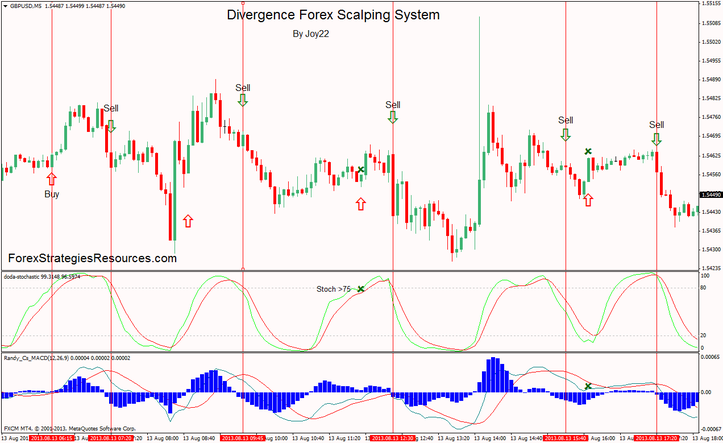 Wallaby divergence trading system