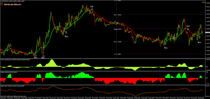 Free Scalping System 5 min time frame EUR/USD