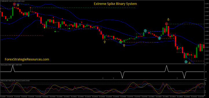 Extreme Spike Binary System
