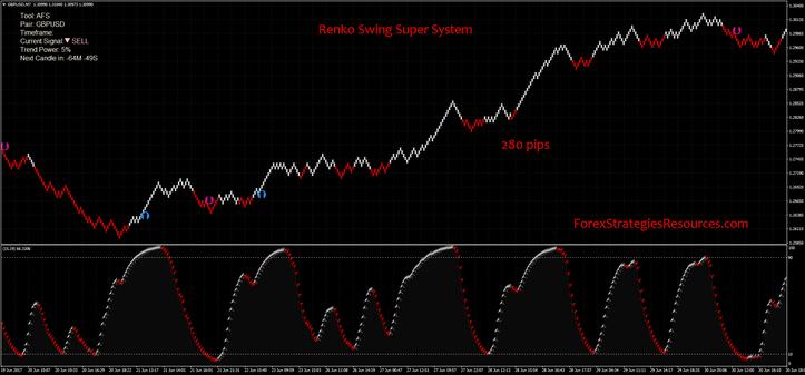 Super system forex