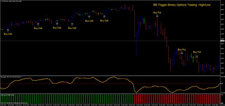 Is binary options trading haram
