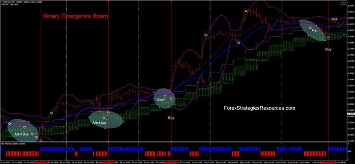 Trading with Bollinger Bands divergence indicator in trendig market