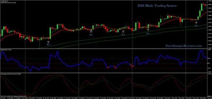 DSS Blade Trading System (4H Time Frame)