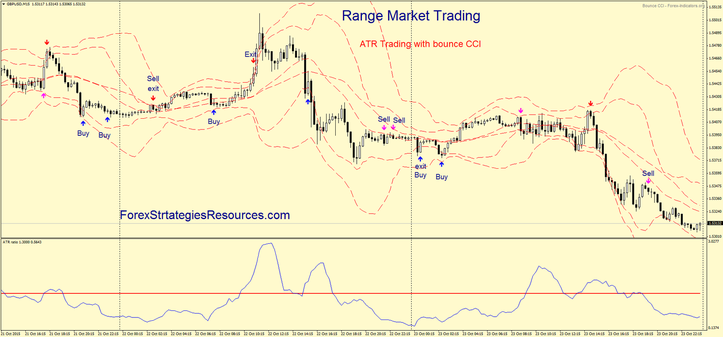 Range Market Trading