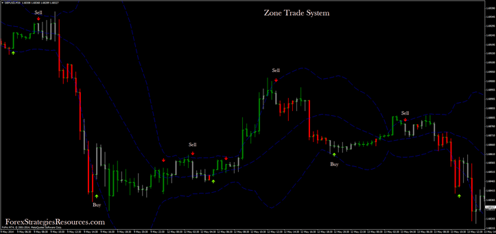Zone Trade System