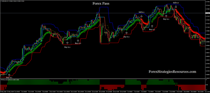 Forex Pass with Martingala 2.0