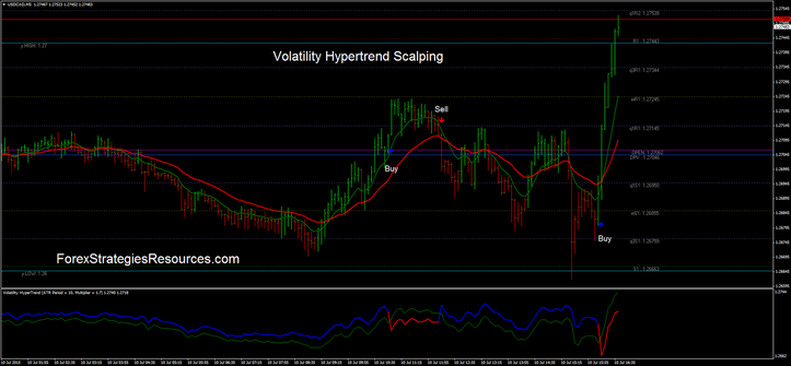 Volatility Hypertrend Scalping in action.