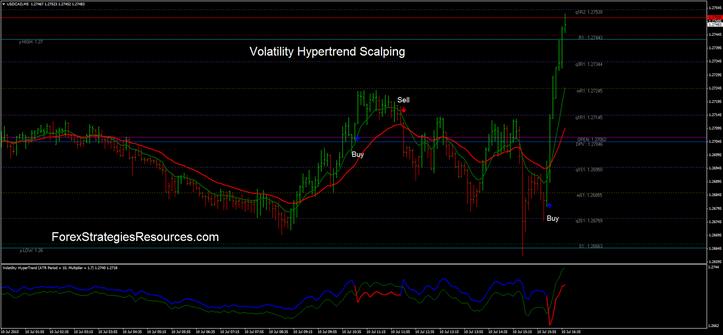 Volatility stop forex