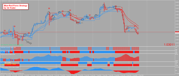 Blue - Red Forex Strategy