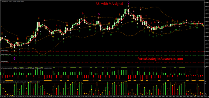 RSI with MA signal with Bollinger Bands