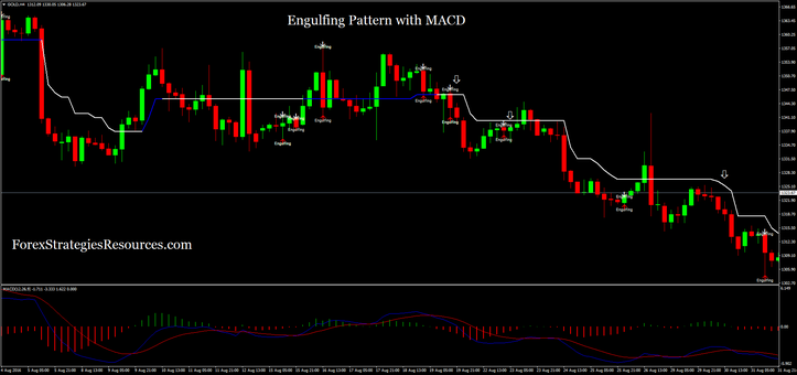 Engulfing Pattern with MACD