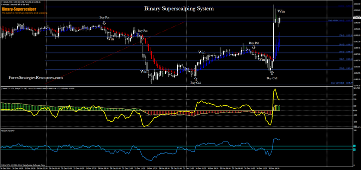 binary superscalping system.