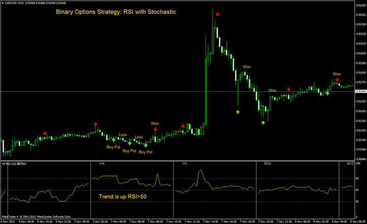 Binary Options Strategy: RSI with Stochastic