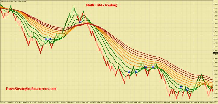 Multi EMAs pullback trading with Renko chart