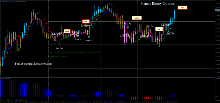 Signals Binary Options in action.