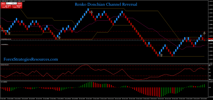 Renko Donchian Channel Reversal
