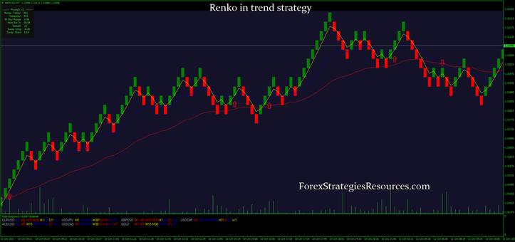 Renko in trend strategy
