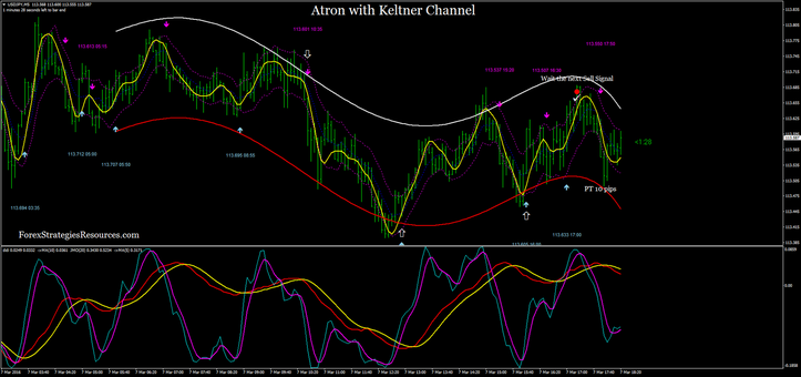 Atron with Keltner Channel