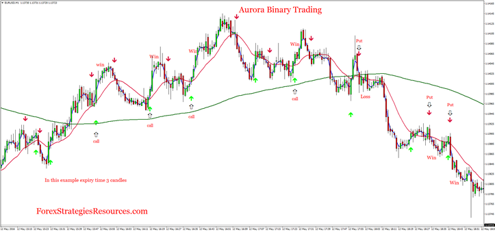 Aurora Binary Trading