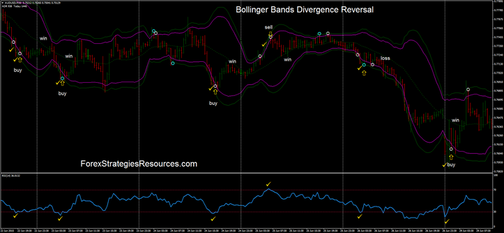 What does diverging bollinger bands mean