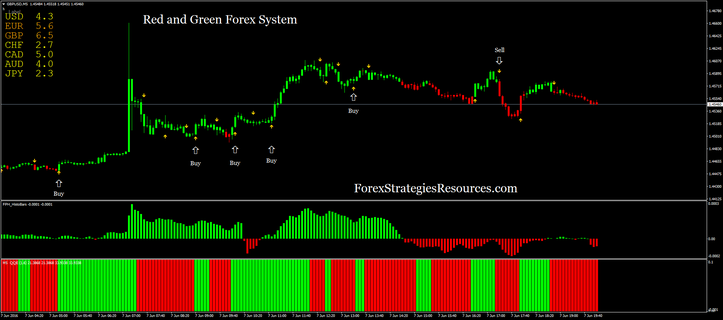 Red and Green Forex System